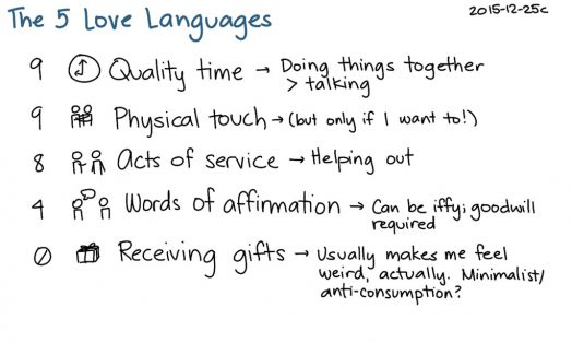 Winning Relationships with the 5 Love Languages